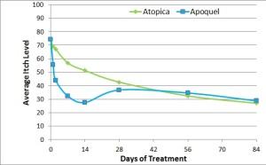 Apoquel vs Atopica